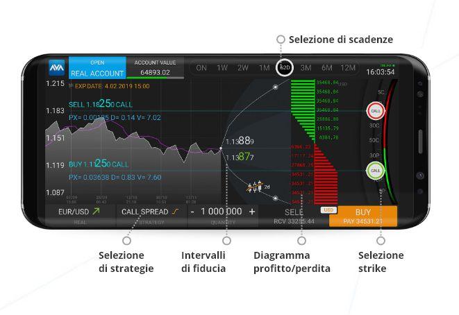 piattaforme trading avaoption avatrade