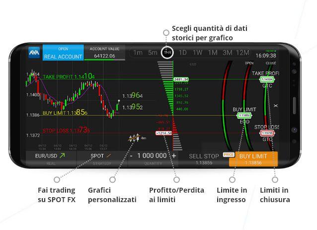piattaforme trading avaoption di avatrade