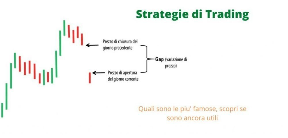 Trading online guida - Strategie di trading