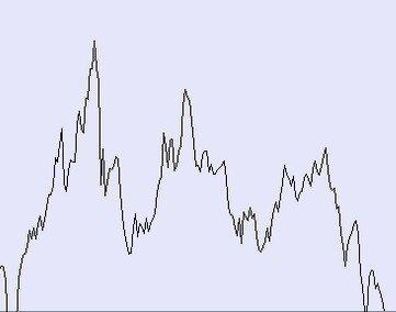 grafico linee