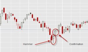 candlestick patterns hammer esempio