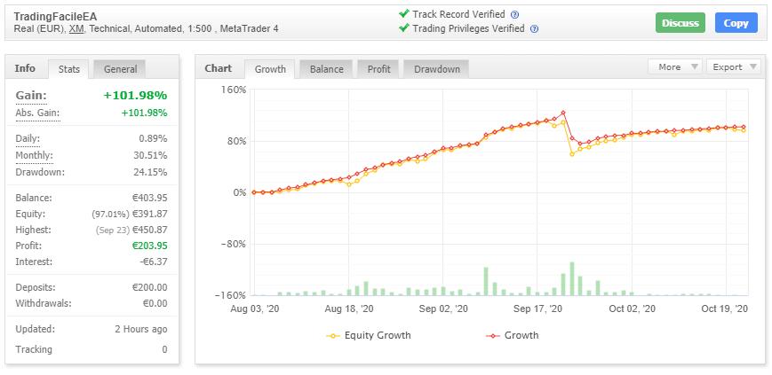 Myfxbook trading automatico 21.10