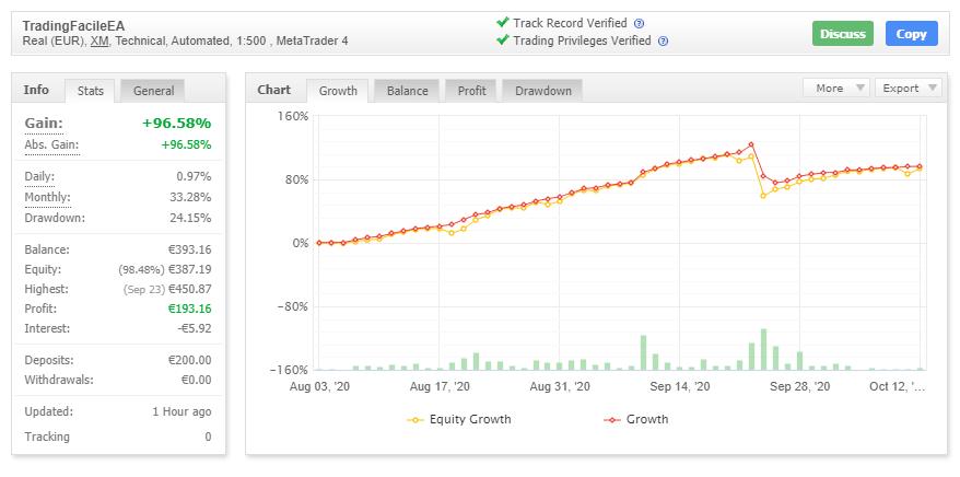 Myfxbook trading automatico aggiornamento al 12.10