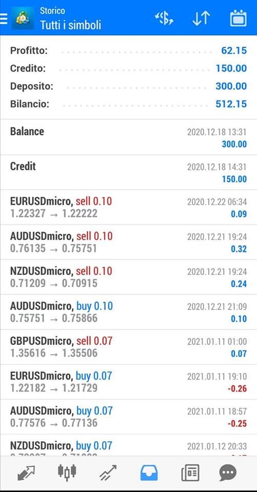 trading facile ea risultati