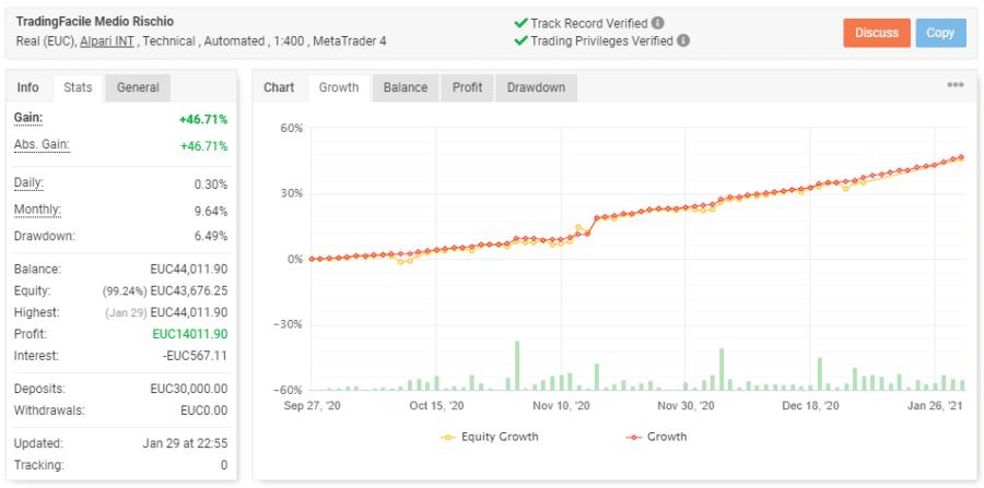 trading facile ea medio rischio al 31.01
