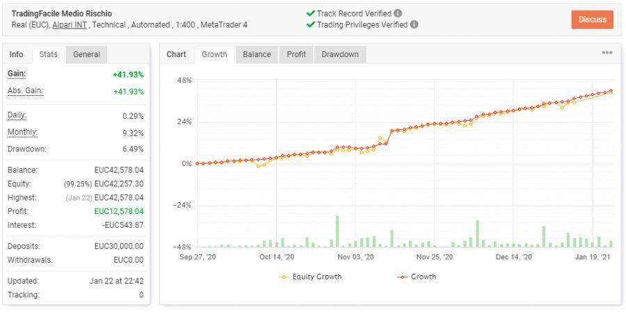 trading facile online medio rischio