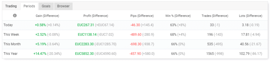 tradingfacile medio rischio su broker online alpari
